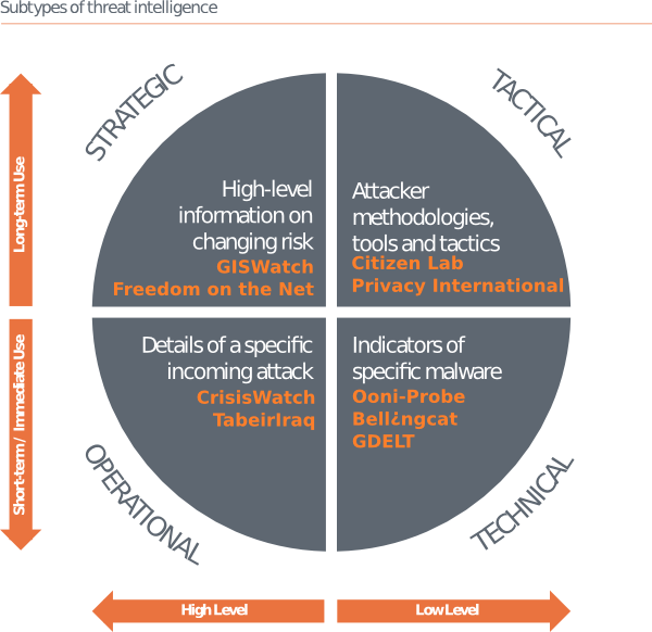 Adapted from Threat Intelligence: Collecting, Analysing, Evaluating.
